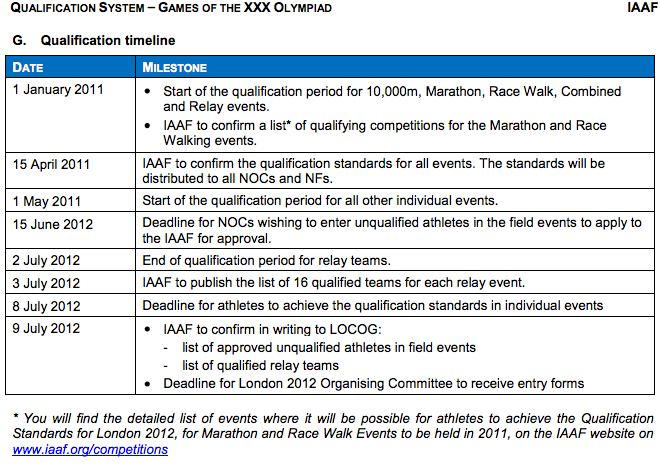 2012 london olympic games qualification standards rh flotrack org Standard Operating Manual Outline Employee Policy Manual
