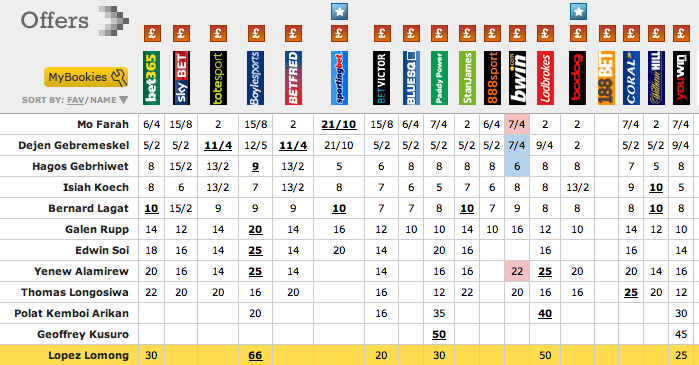 good odds in betting
